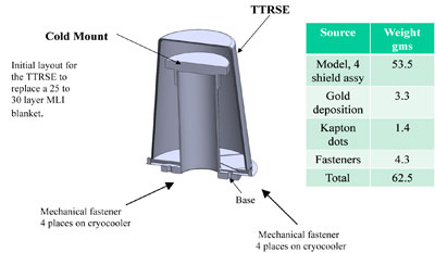 Figure 2: Cross section of TTRSE mounted over a Cryo-cooler cold mount.
