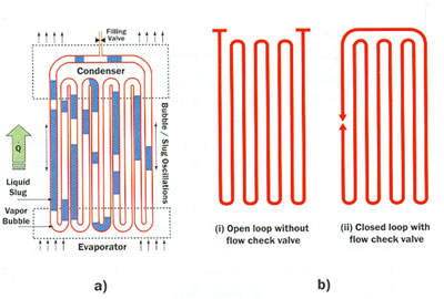 Figure 2a & 2b: Conceptual sketches of a pulsating heat pipe.